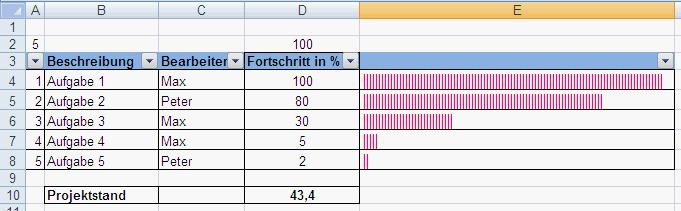 Fortschrittsbalken in Excel