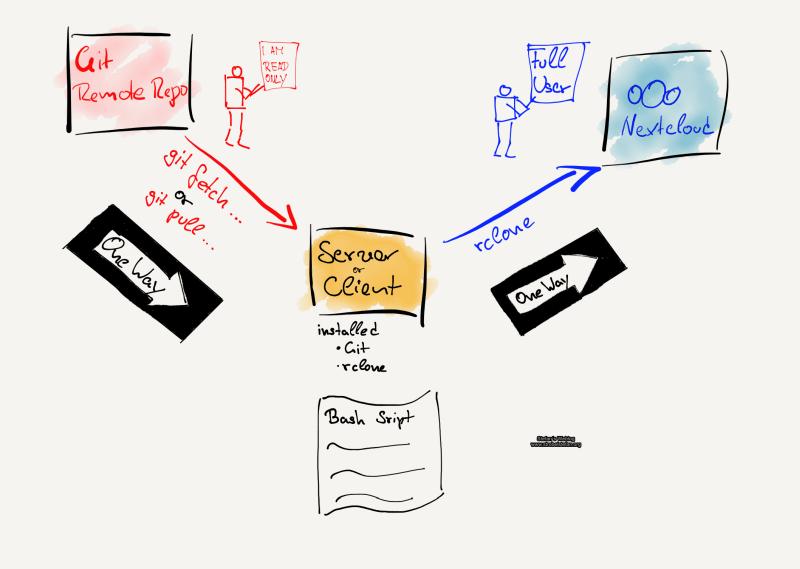 rclone – Dateien von Git Repository automatisch zu Nexcloud übertragen